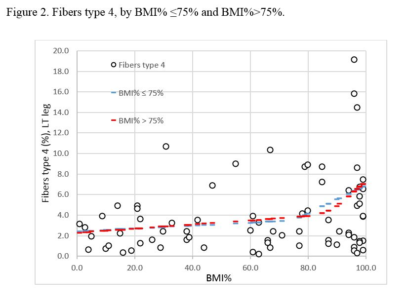 Figure 2. Fibers type 4, by BMI% ≤75% and BMI%>75%.